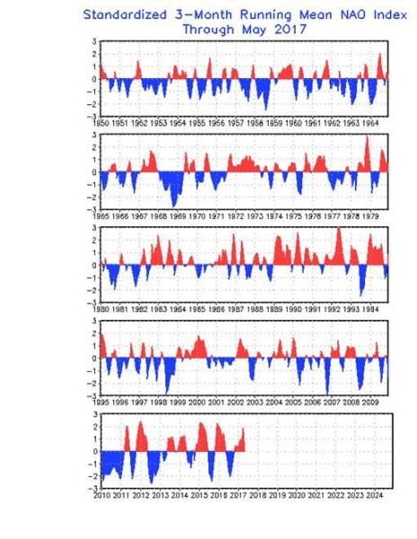 Indeks NAO na przestrzeni lat. Kolor czerwony oznacza fazę dodatnią, czyli przewagę napływu powietrza z zachodu  (NOAA)