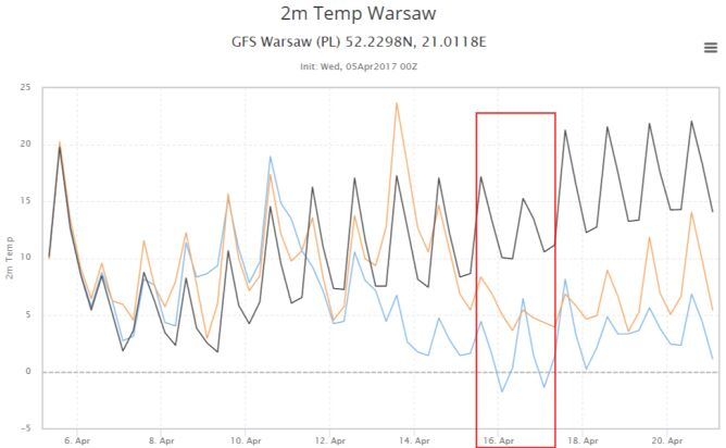 Prognoza temperatury. Różne warianty modelu GFS